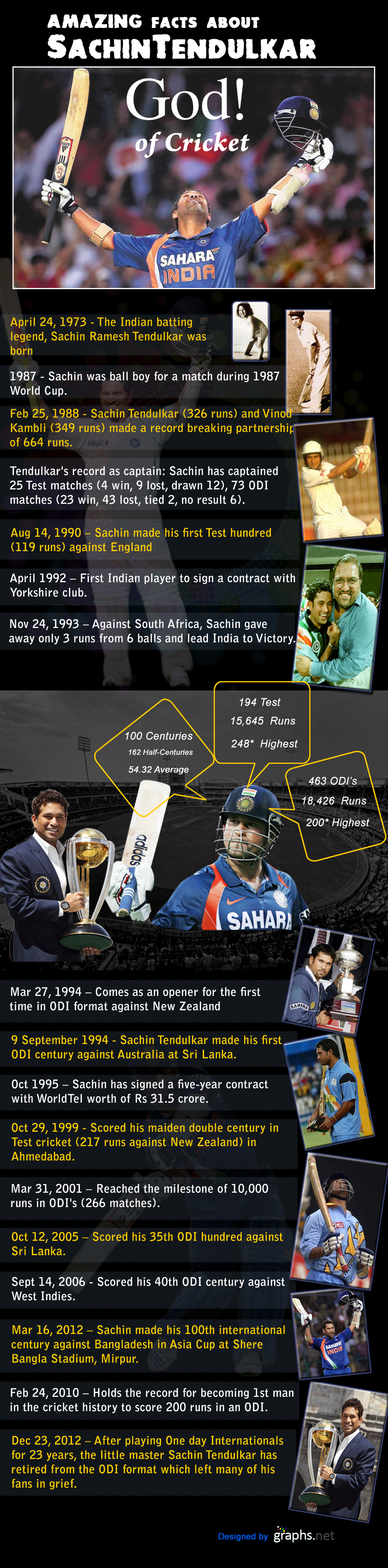Amazing Facts about Sachin Tendulkar