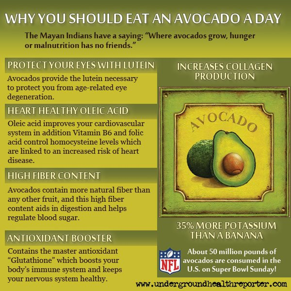 An Avocado a Day Keeps the Doctor Away