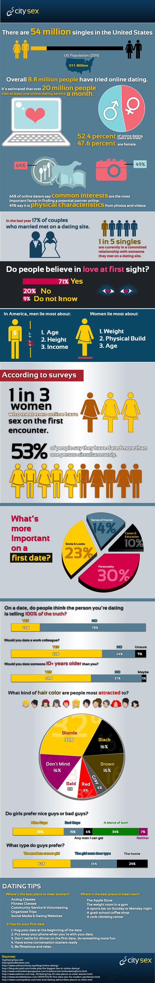 Astounding Figures of Online Dating