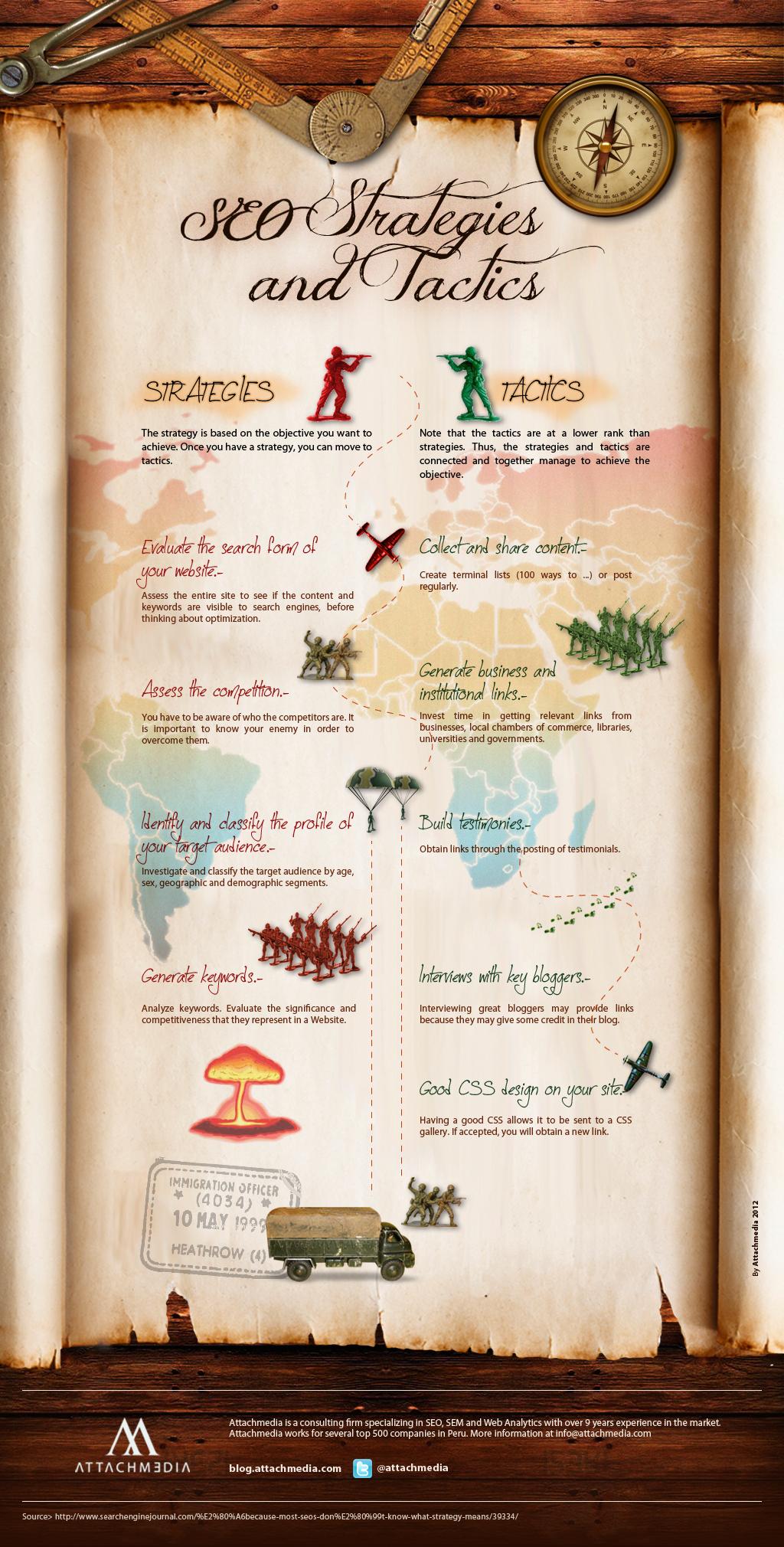 Best Strategies & Tactics of SEO