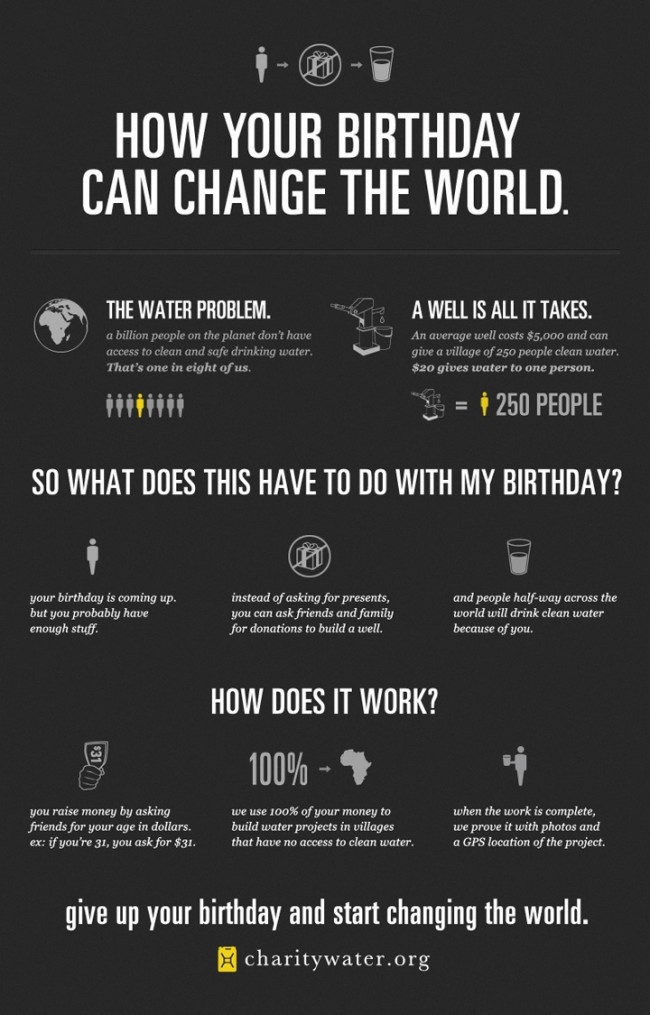 Top 10 Birthday Infographics - Infographics | Graphs.net