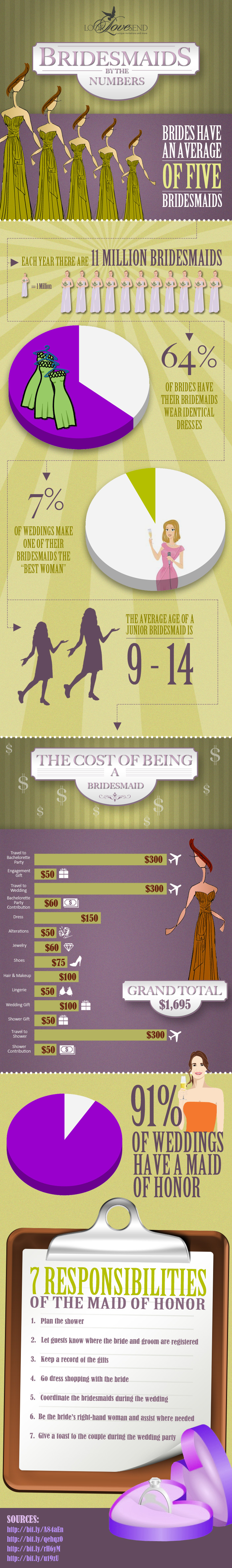 Bridesmaids Facts and Figures