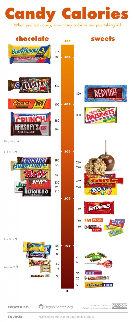 Calories in Candies