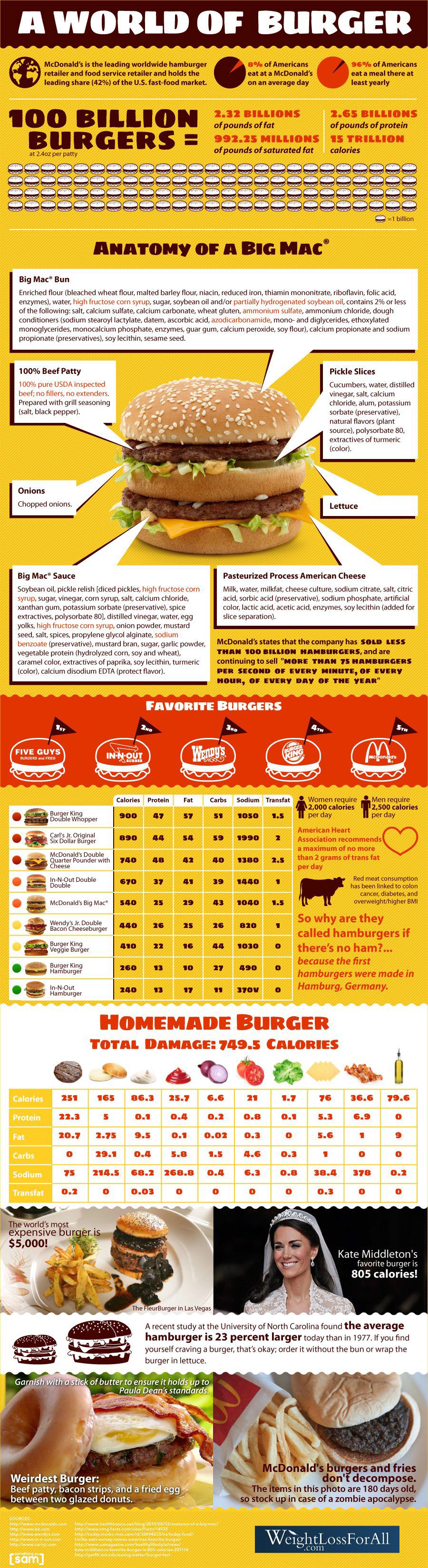 Calories in Hamburgers