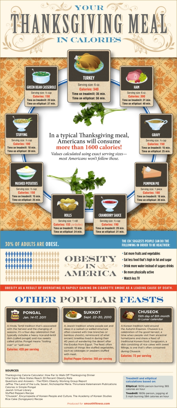 Calories in a Thanksgiving Dinner