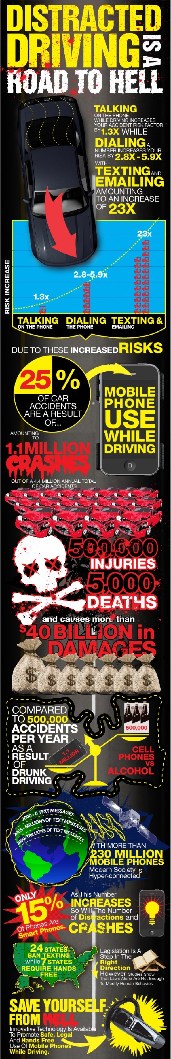 Cell phone use during driving: The road to hell