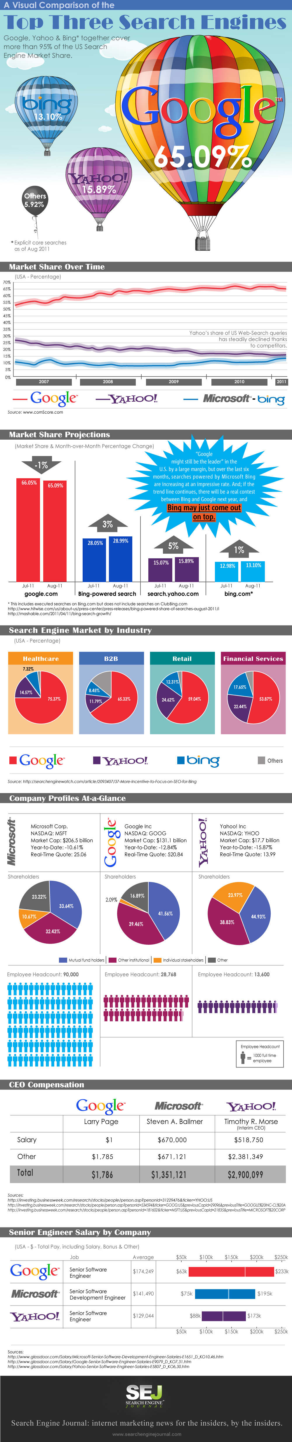 Comparing the Top Three Search Engines