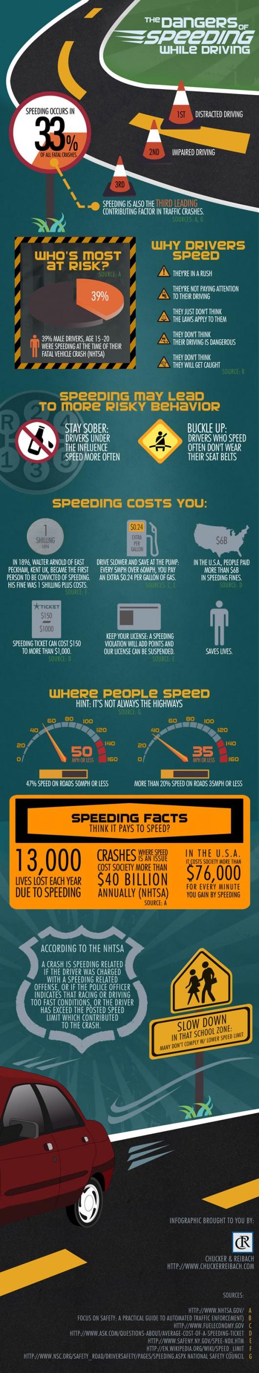 Danger of Speeding