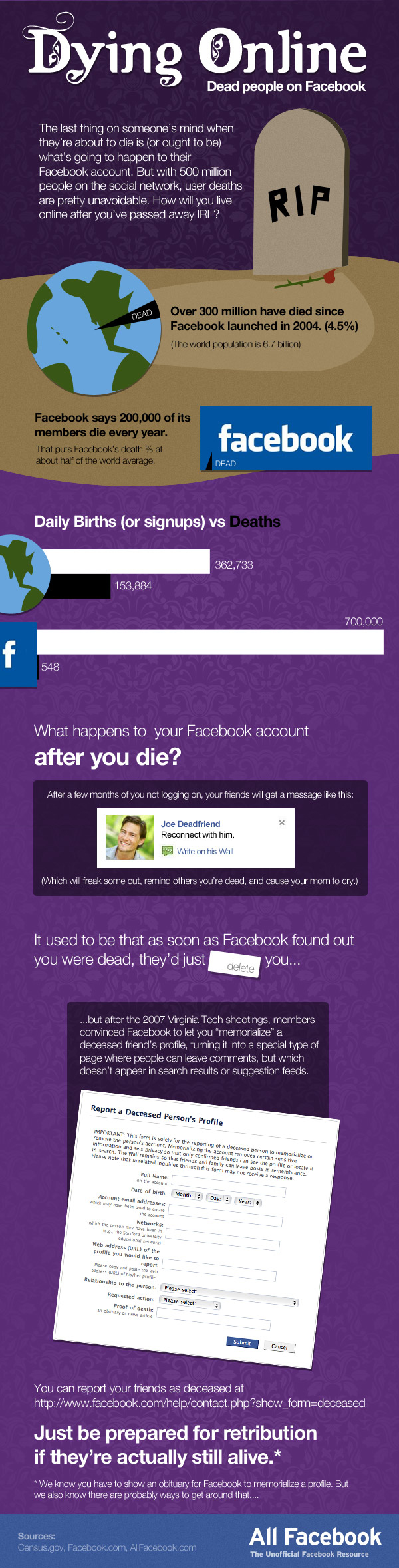 Death and Facebook