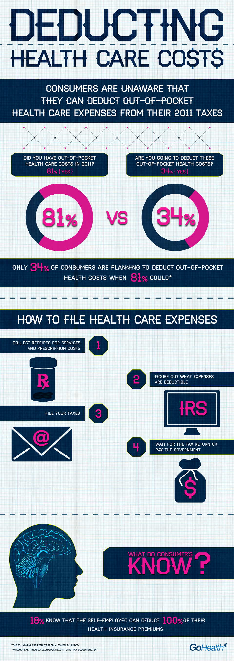 Deducting health care costs