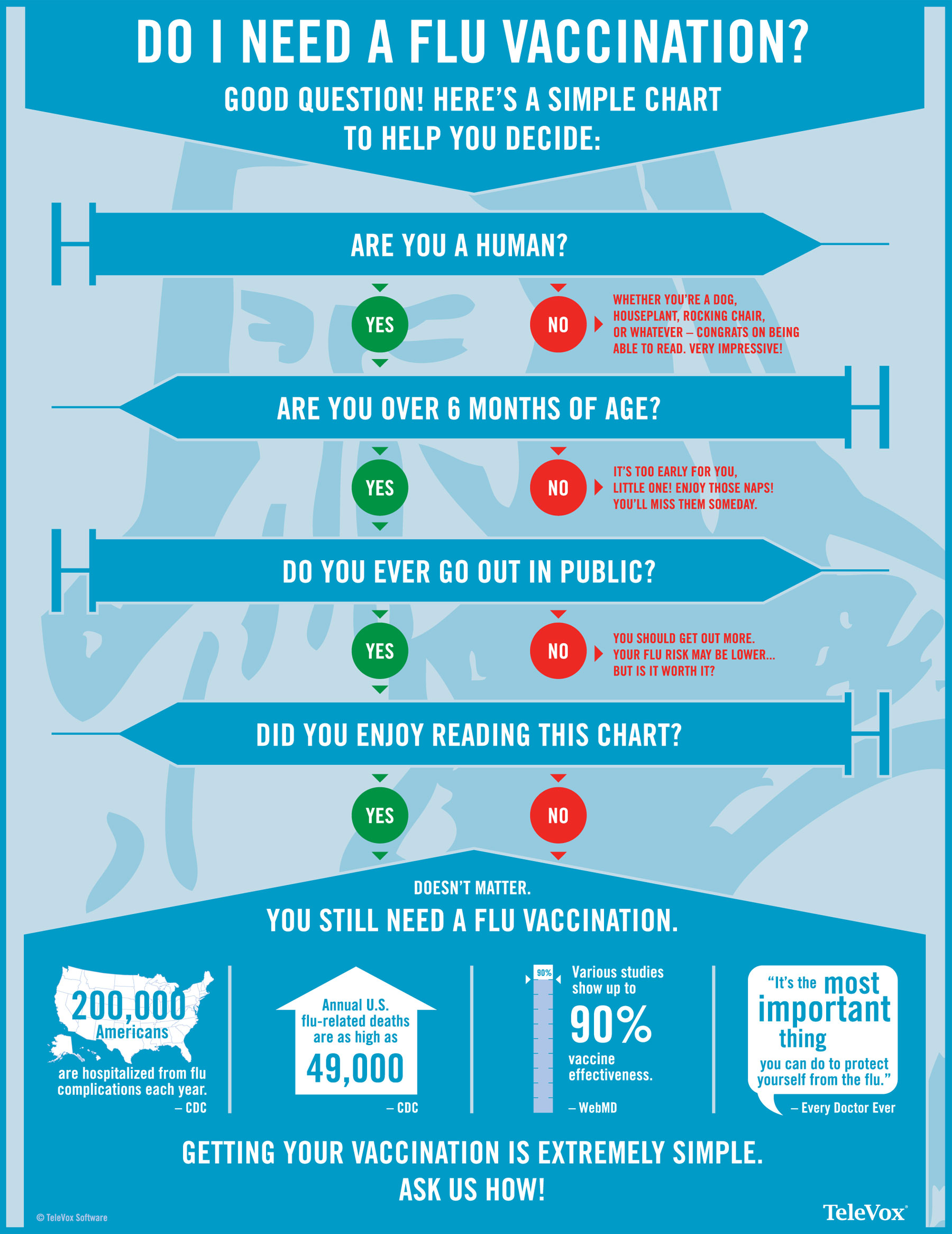 top 12 flu infographics infographics graphs net