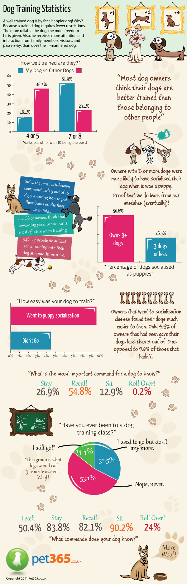Dog Training Statistics