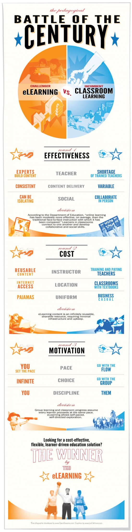 E-learning versus Classroom Teaching