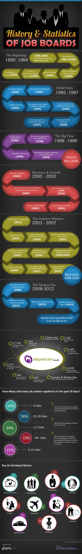 Evolution of Job Boards