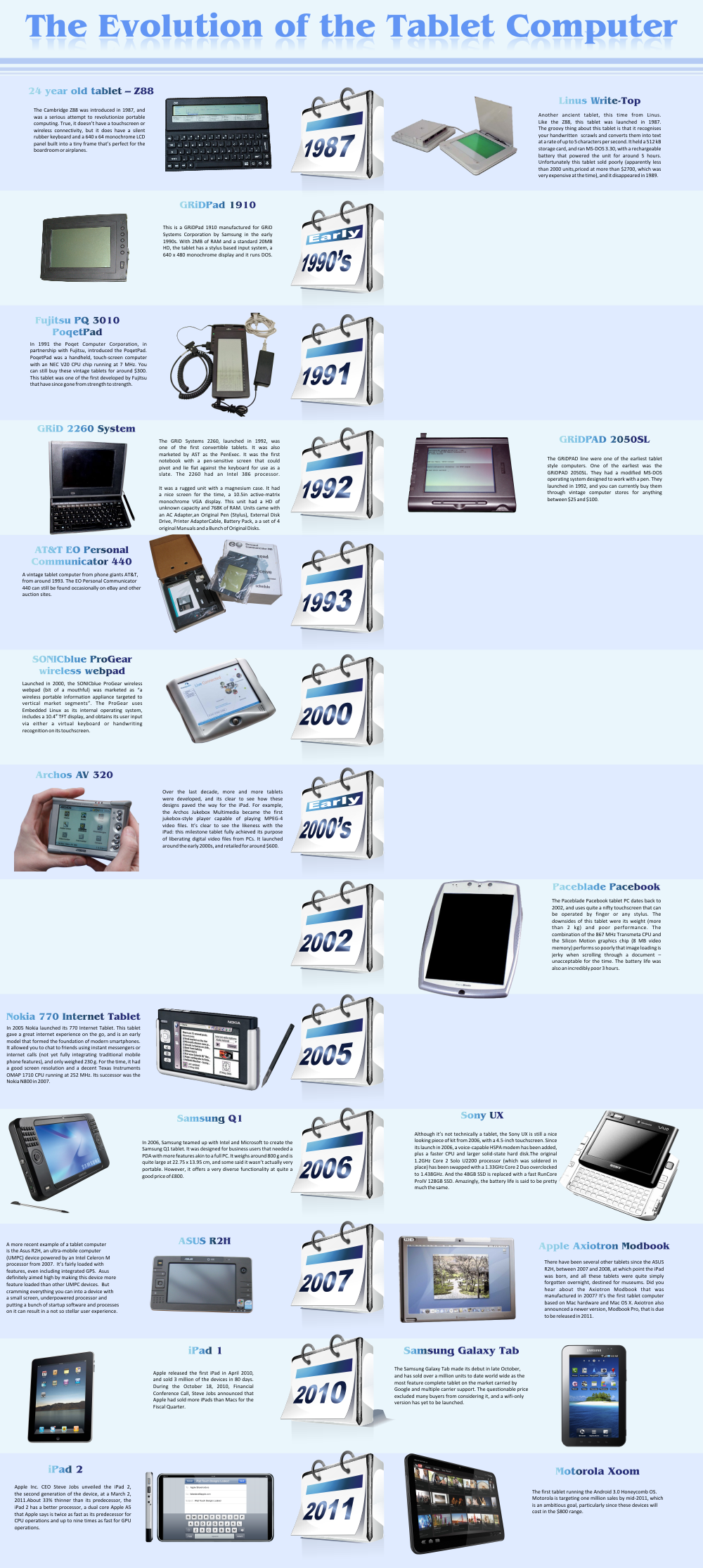 Evolution of Tablet