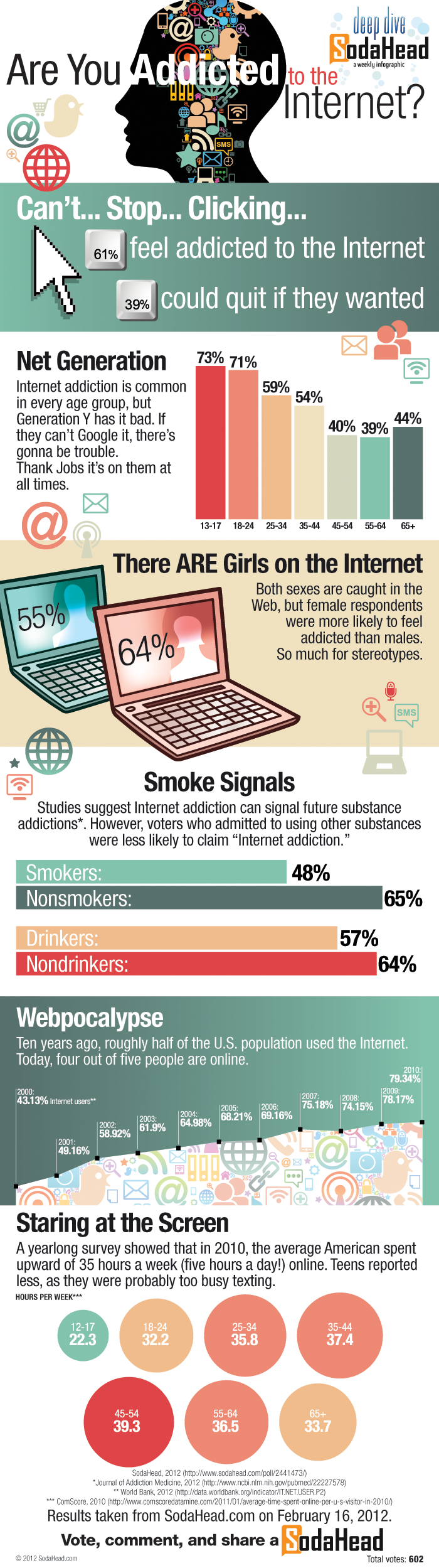 Extent of Internet addiction