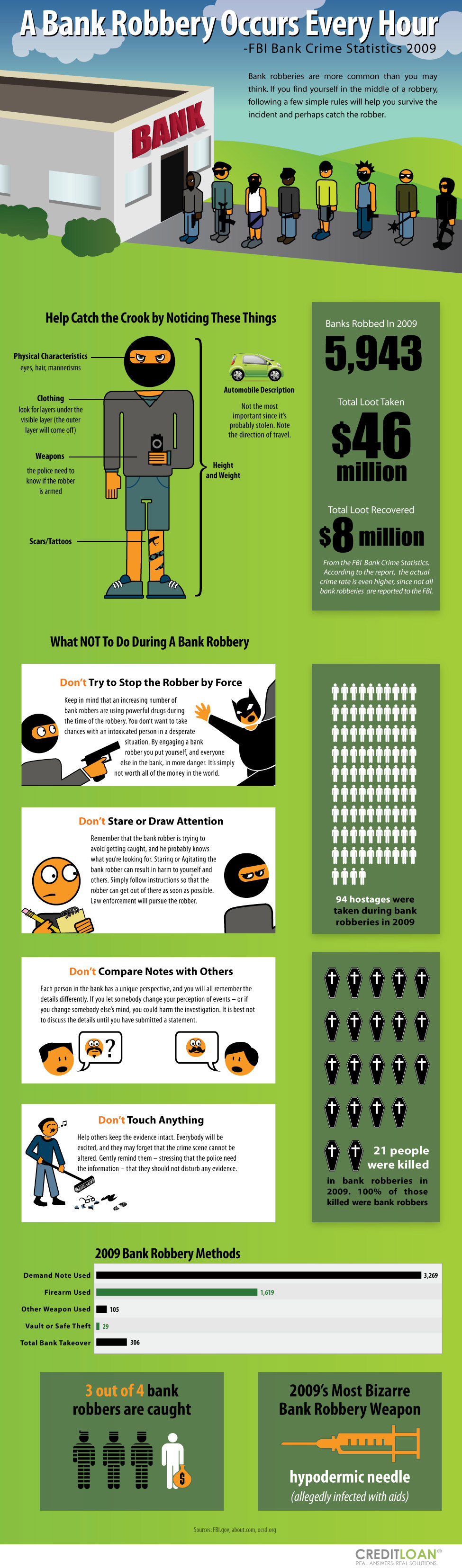 Facts about Bank Robberies
