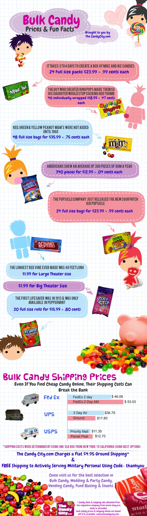 Facts about Bulk Candy