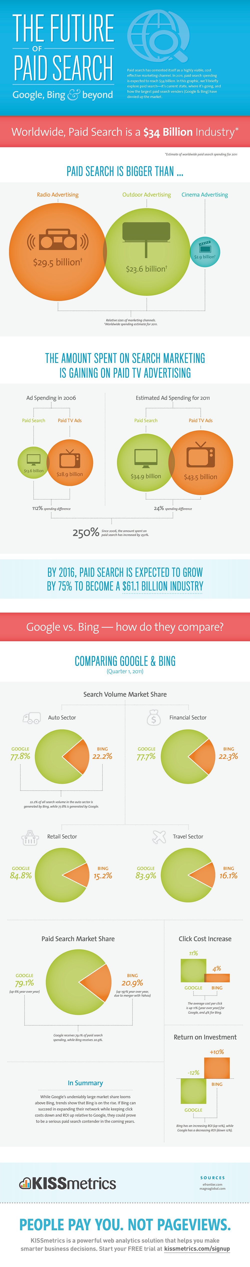 Facts about Paid Search