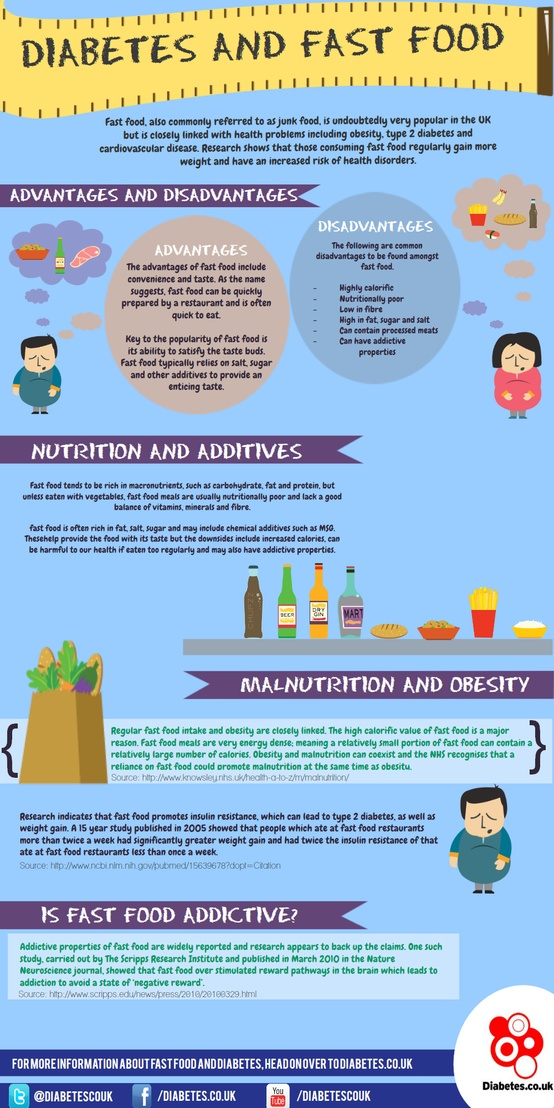 Fast Foods and Diabetes