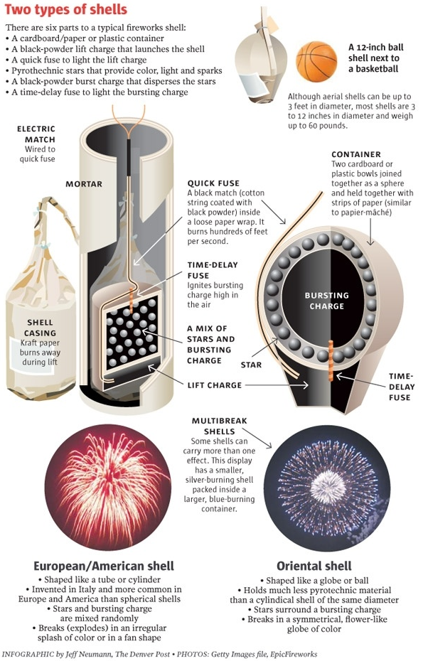 Firework shells