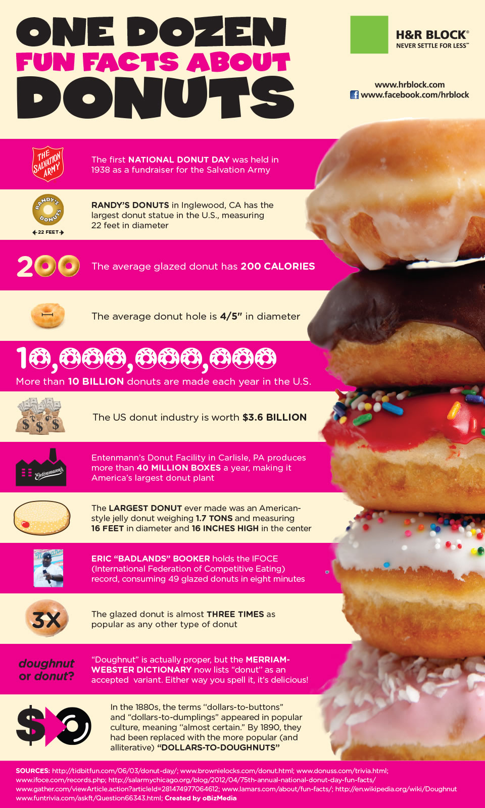 Fun facts about donuts