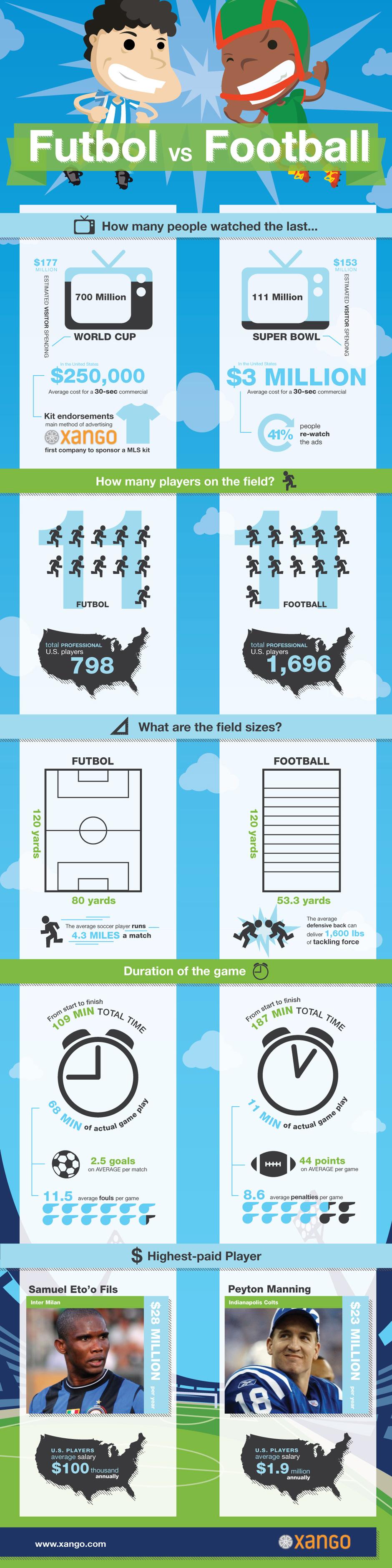 Futbol vs. Football