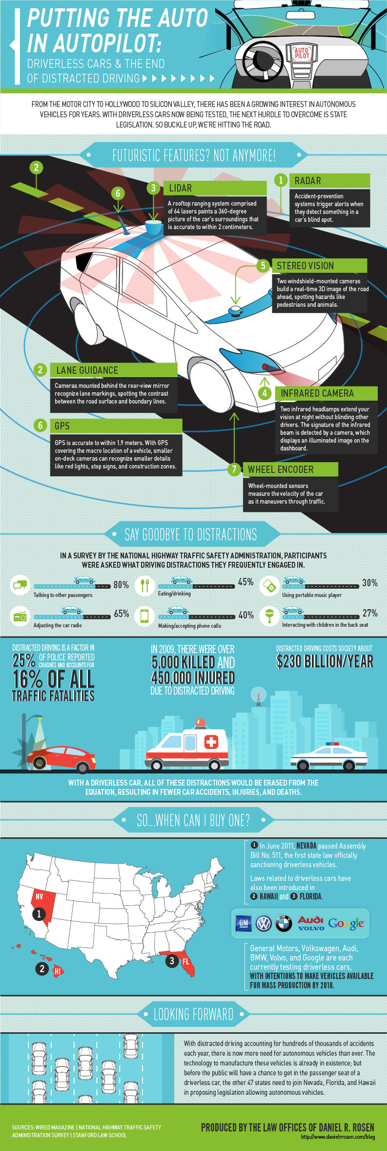 Top 11 Driving Infographics Infographics Graphs Net