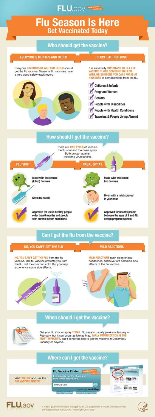 Getting Vaccinated Against Flu