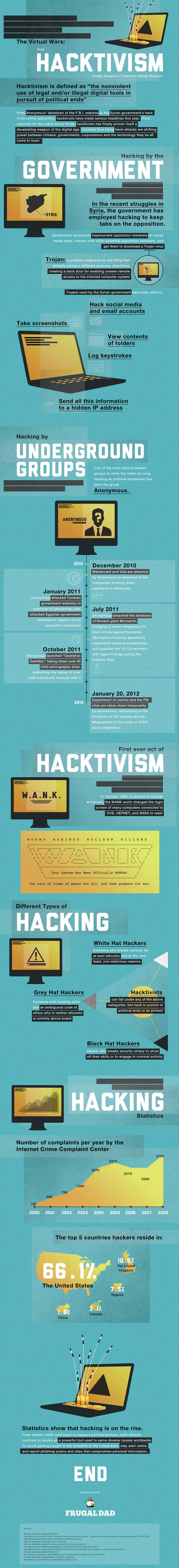 Hacking statistics