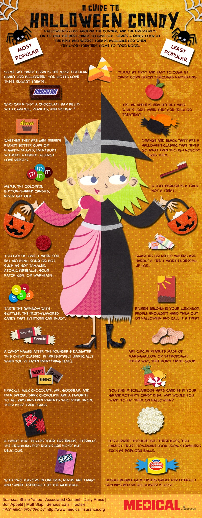 Halloween Candy Popularity