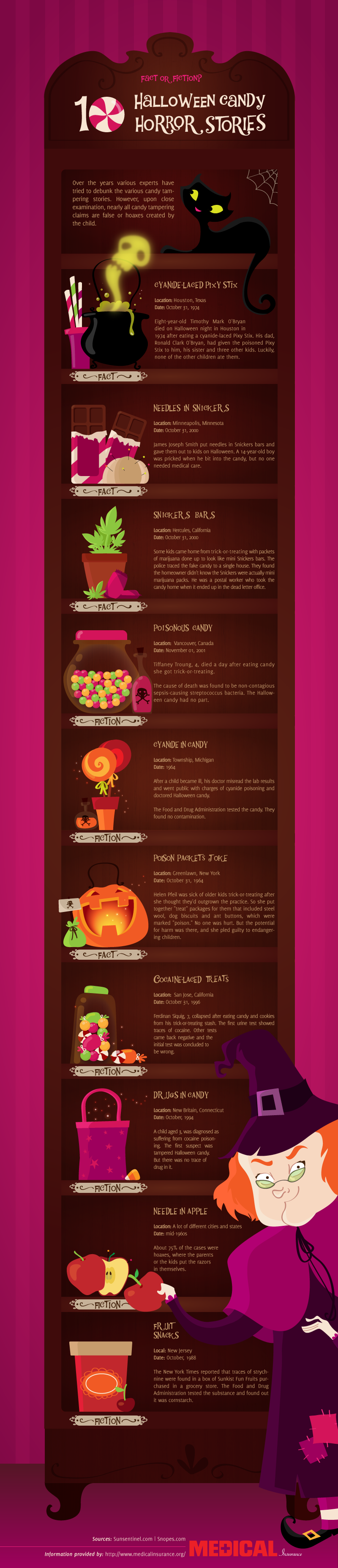 Halloween Candy Tampering Myths and Facts