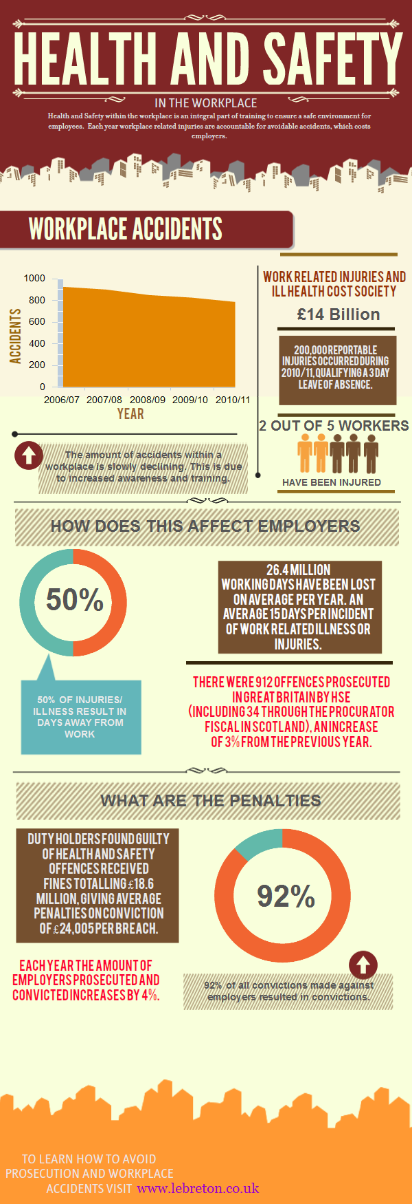 Top 11 Health and Safety Infographics - Infographics ...