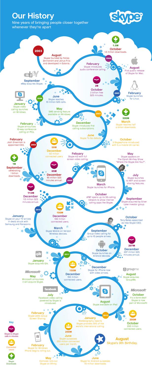 History of Skype