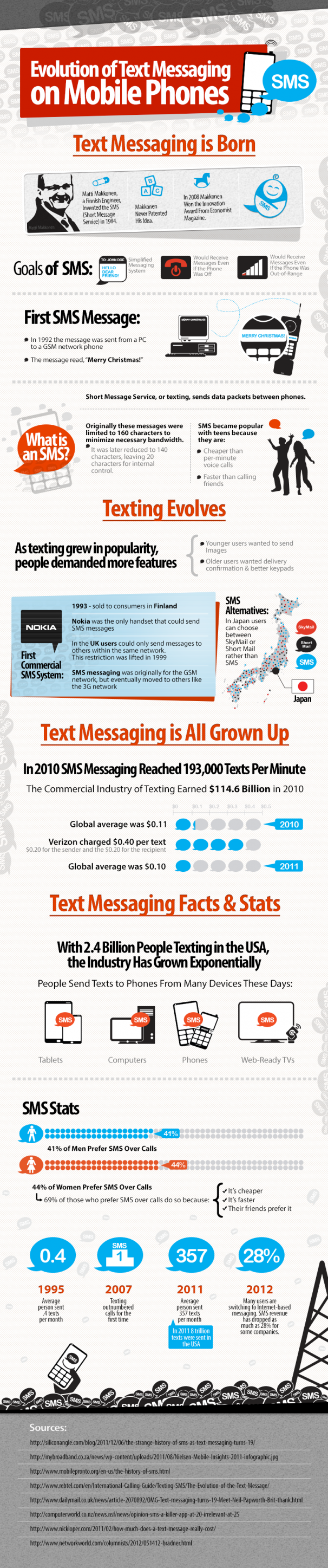 History of Text Messaging