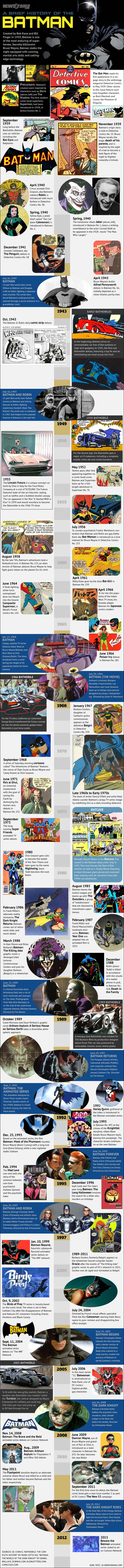 History of the Comics