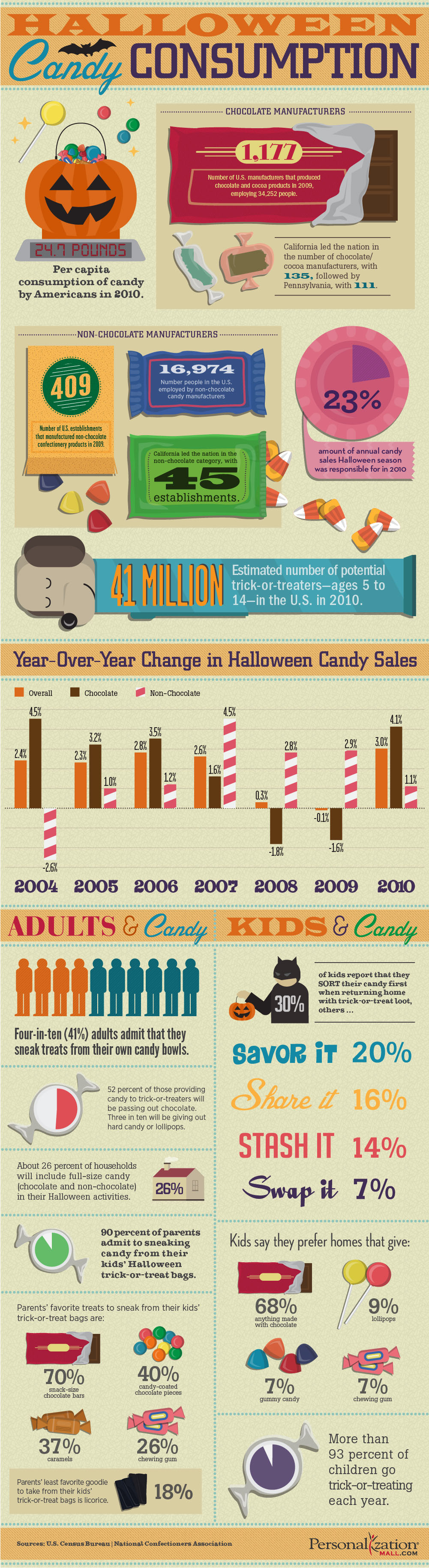 How Much Candy People Eat During Halloween