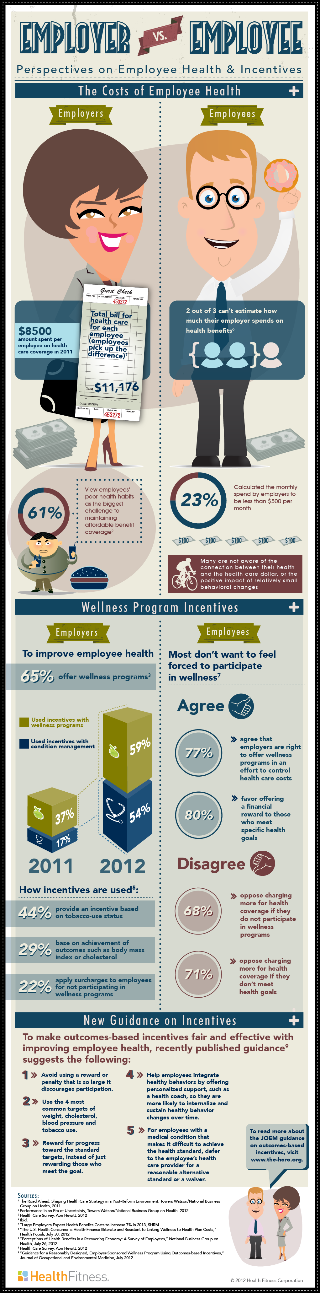 How Much Do Employers Spend on Employee Healthcare