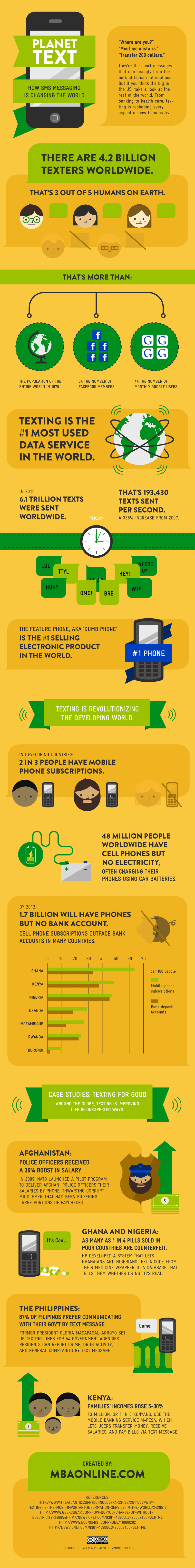 How Texting is affecting the World