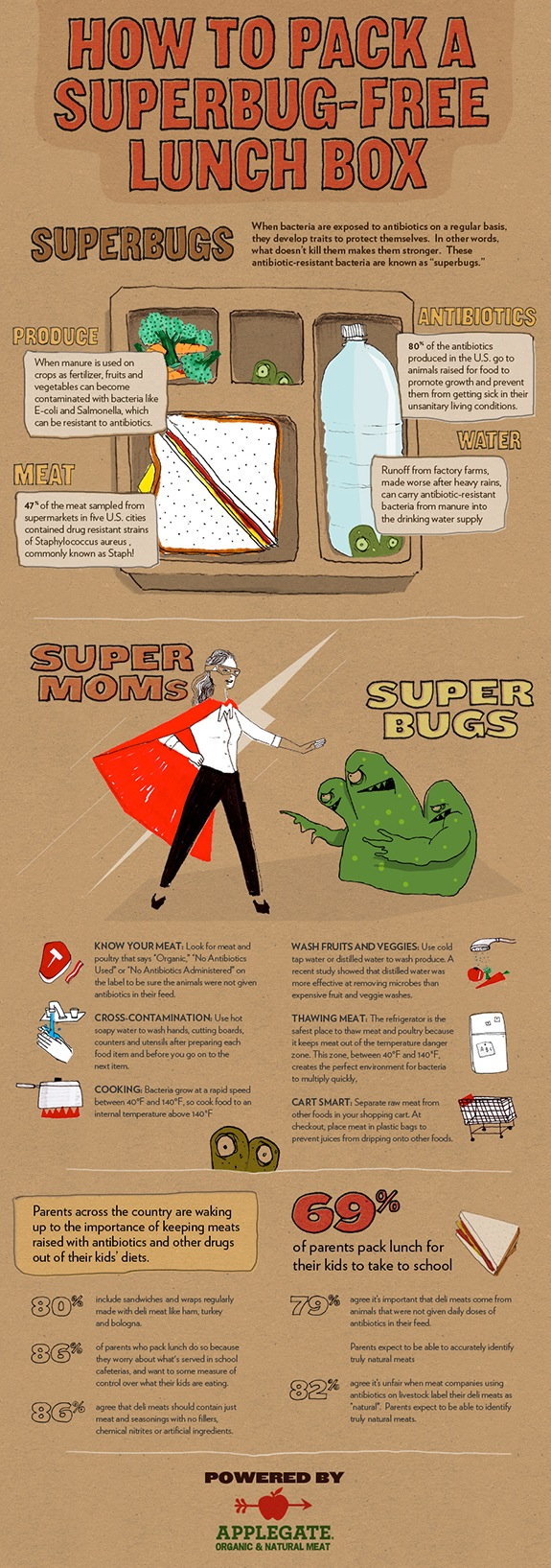 How to Stay Away From Superbugs