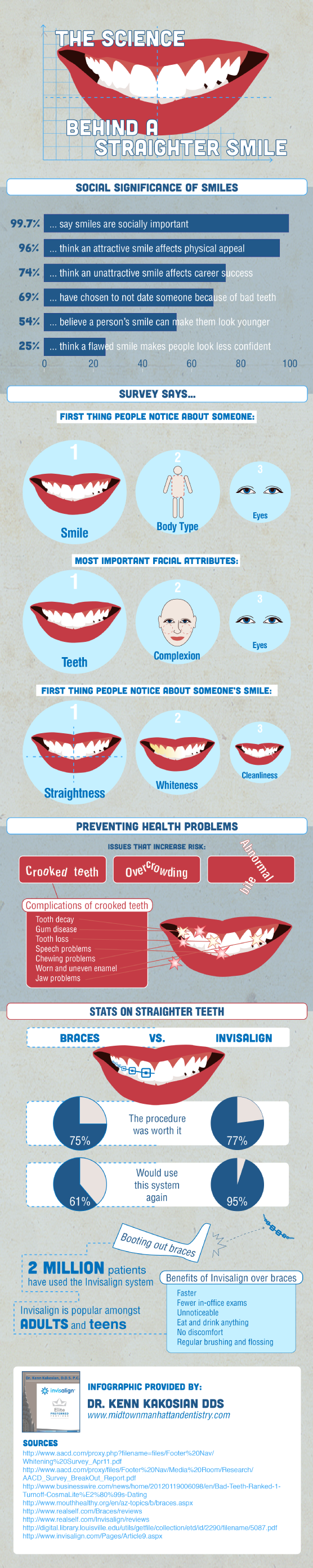Interesting Facts about Smile