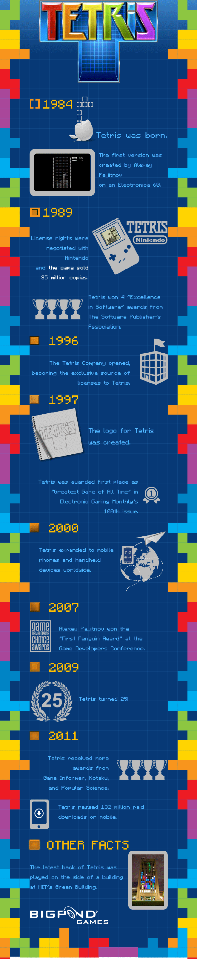 Interesting Facts about Tetris