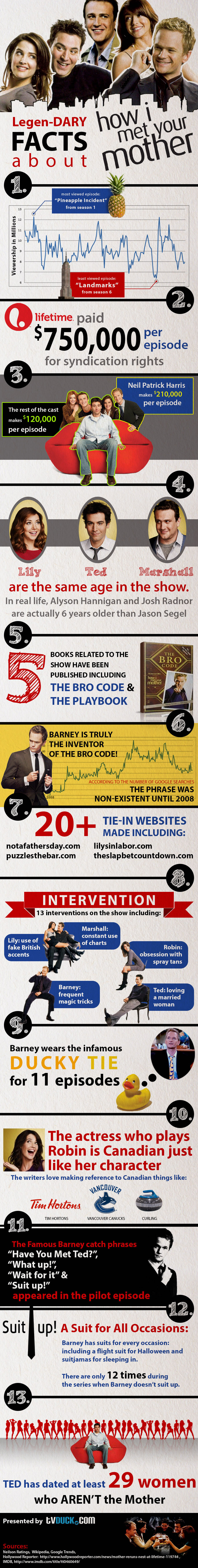 Interesting How I Met Your Mother Facts