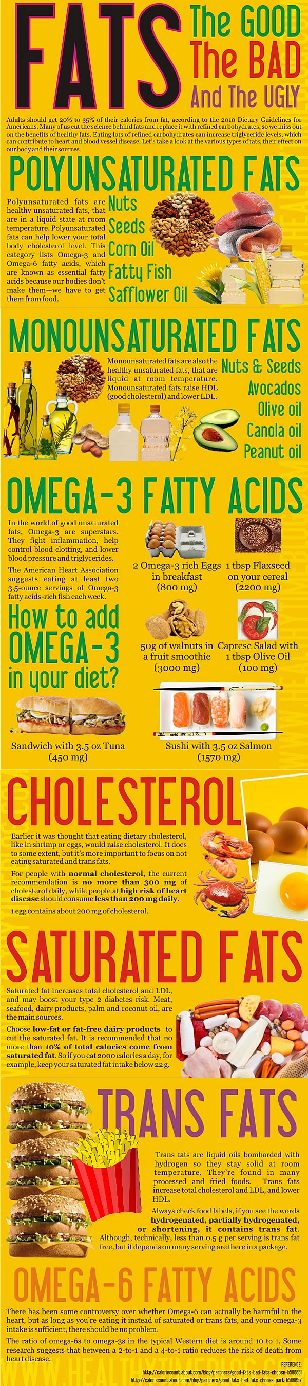 Knowledge about Fats
