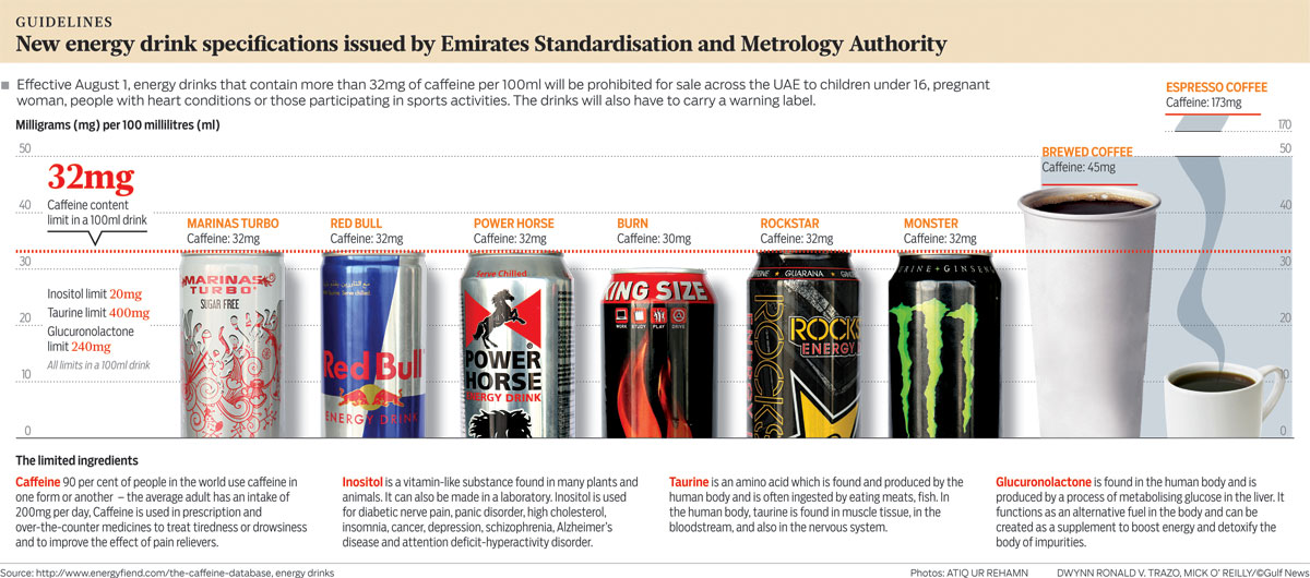Latest Specifications for Energy Drinks by Emirates Standardisation and Metrology Authority