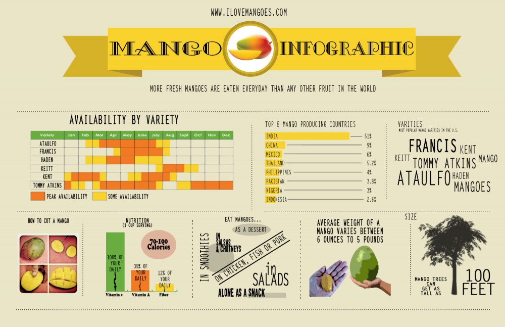 mangoes world favorites since eternity infographics