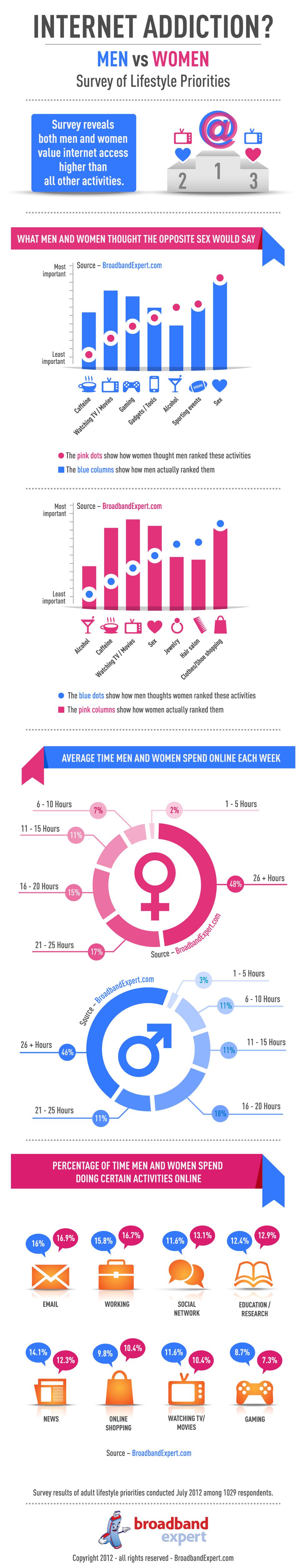 Men versus women internet users