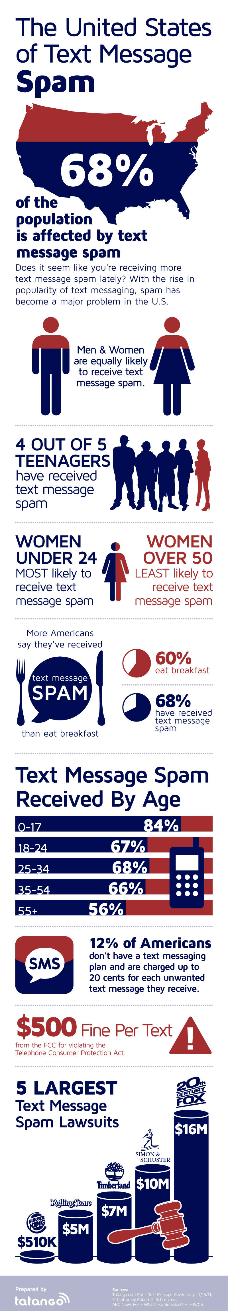 Mobile Spamming Menace in the U.S.
