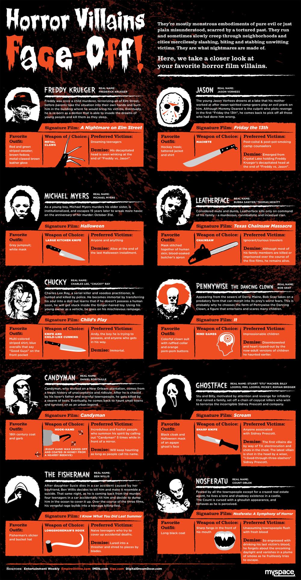Most Dangerous Movie Villains