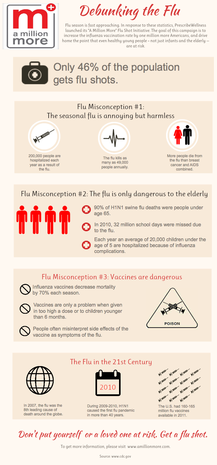 Myths about Flu